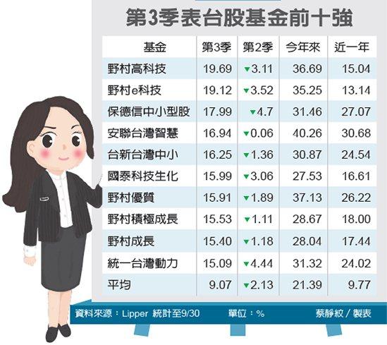 第3季表台股基金前十強 圖/經濟日報提供