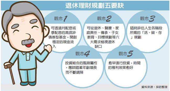 退休理財規劃五要訣 圖/經濟日報提供