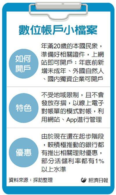 數位帳戶小檔案 圖/經濟日報提供