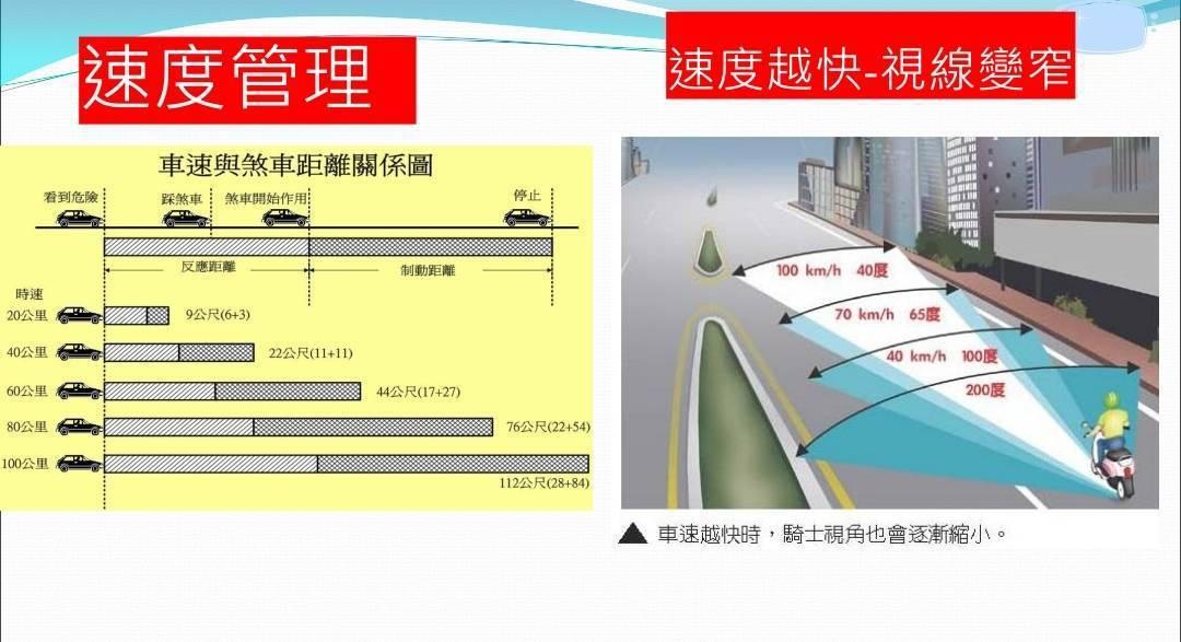 台中市警局交通警察大隊指出,速度越快,視線變窄;速度越快,煞車距離越長,容易造成...