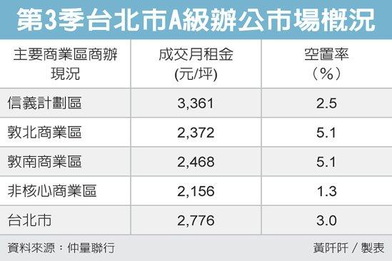 第3季台北市A級辦公市場概況 圖/經濟日報提供