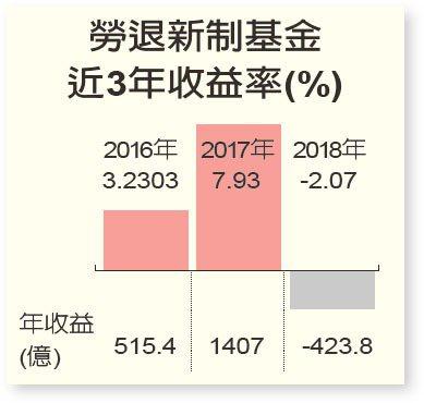 勞退新制基金近3年收益率(%)