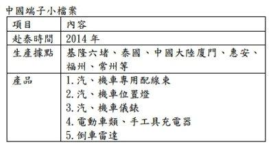 資料來源:中國端子 翁至威/製表