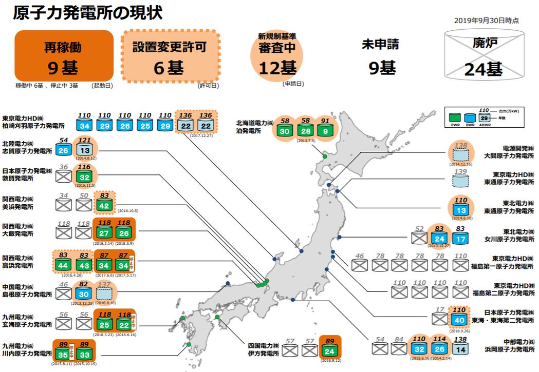 日本核能電廠現況。圖片取自日本經濟產業省能源廳官網