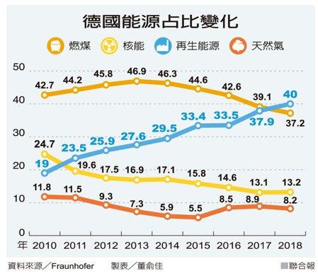 德國能源占比變化 資料來源/Fraunhofer 製表/董俞佳