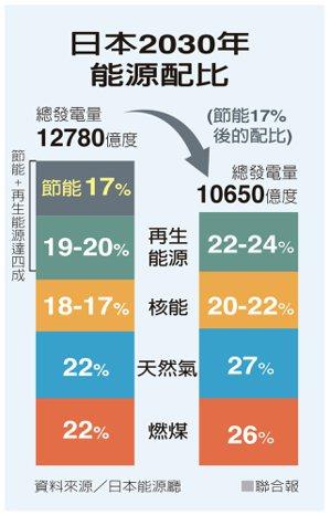 日本2030年能源配比 資料來源/日本能源廳 聯合報