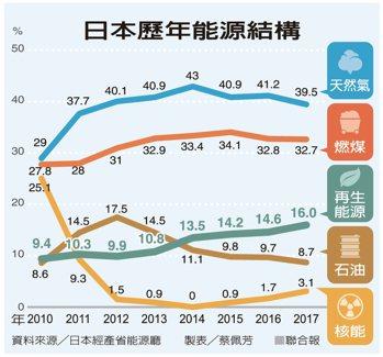 日本歷年能源結構 資料來源/日本經產省能源廳 製表/蔡佩芳