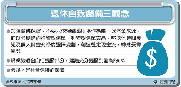 退休自我儲備三觀念 圖/經濟日報提供