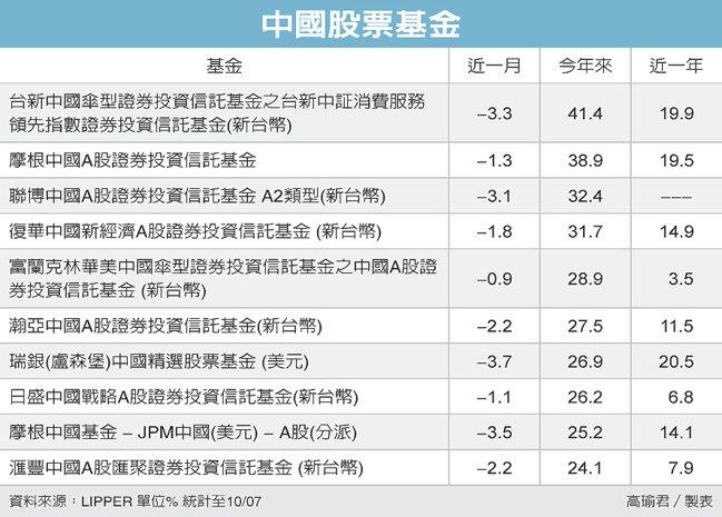 中國股票基金 圖/經濟日報提供