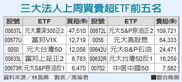 三大法人上周買賣超ETF前五名資料來源/林昌興 製表/高瑜君