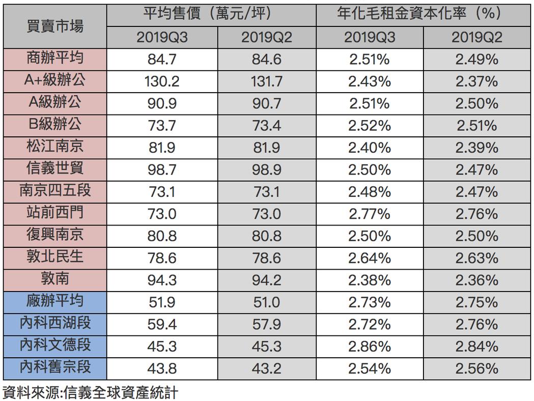 北市2019Q3商辦及廠辦大樓「買賣市場」統計表。圖/信義全球資產提供