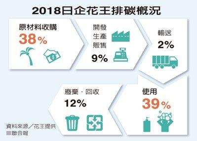 2018日企花王排碳概況 資料來源/花王提供