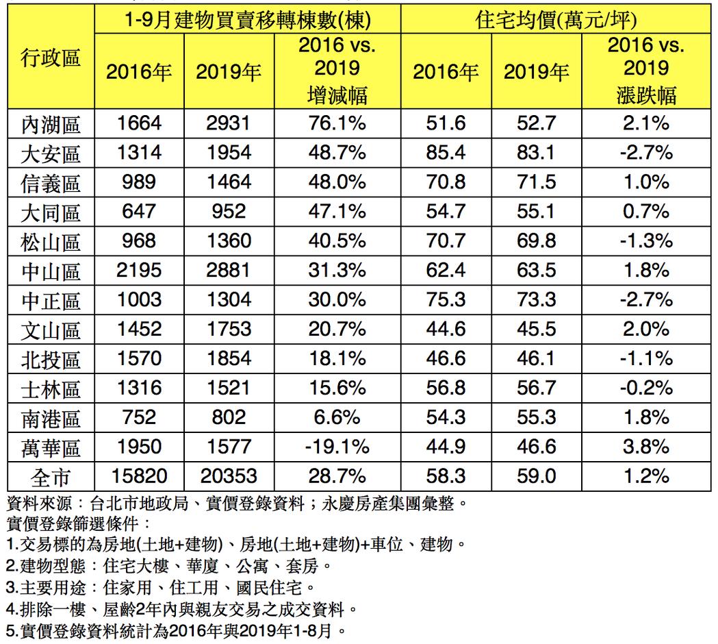 台北市各行政區交易量與住宅均價變化表。圖/永慶房屋提供