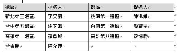 台灣民眾黨公布第二波立法委員提名人名單。記者會記者徐白櫻/翻攝