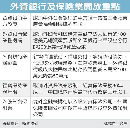 外資銀行及保險業開放重點 圖/經濟日報提供