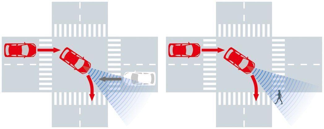 PSC新增轉向偵測,在路口轉彎若偵測到對向來車或行人可能產生碰撞時,會發出警示或...