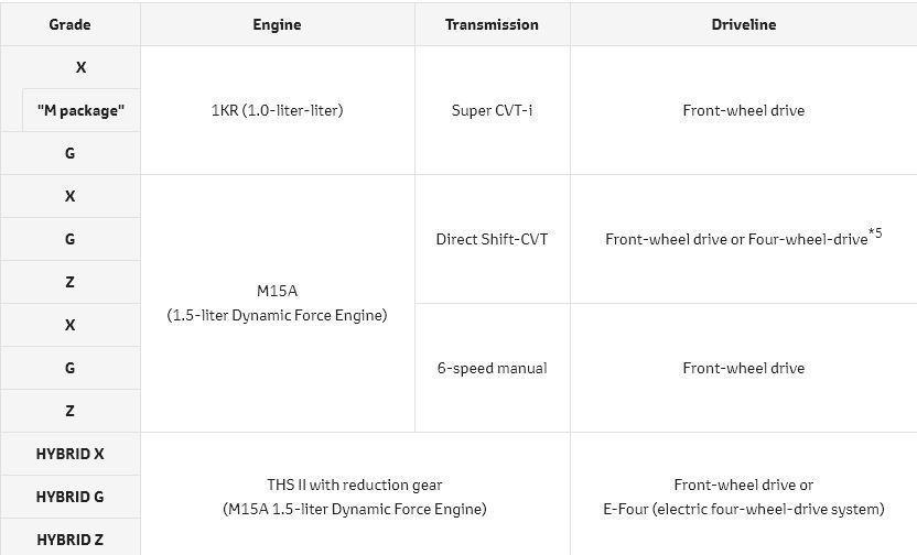 全新Toyota Yaris簡易編成。 圖/Toyota提供