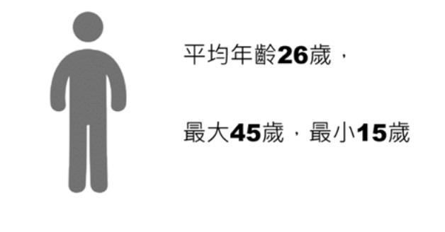 外送員平均年齡為26歲,最小甚至未成年,僅15歲,最高齡45歲。圖/104提供