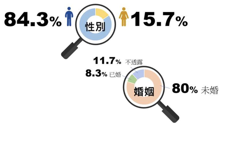 外送員高達84.3%為男性,僅有15.7%為女性。80%未婚,104推測應與外送...
