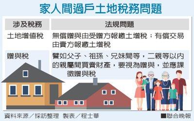 家人間過戶土地稅務問題資料來源/採訪整理 製表/程士華
