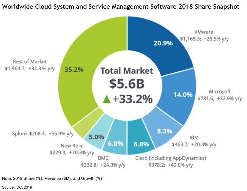 VMware在IDC最新報告資料中,取得全球雲端系統與服務管理軟體以及IT自動化...