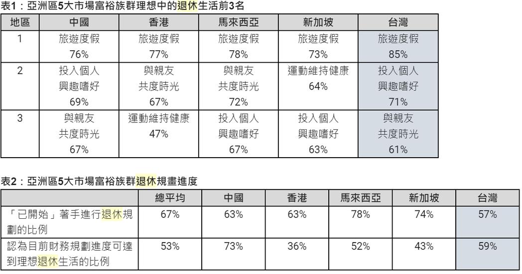 渣打集團針對亞洲區5大市場的富裕族群進行退休調查,結果顯示台灣地區民眾開始退休規...