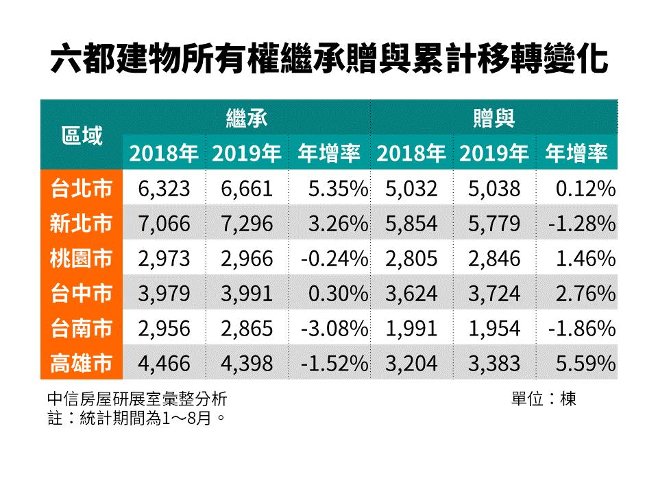 六都建物所有權繼承贈與累計移轉變化統計表。圖/中信房屋提供