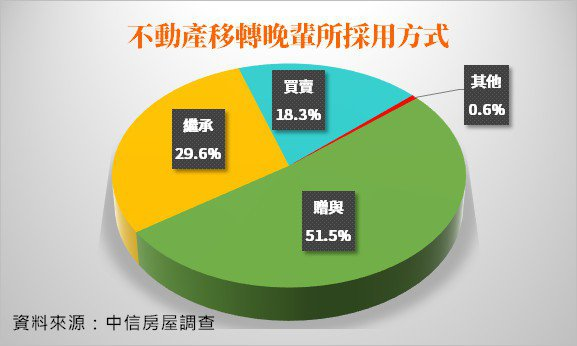 長輩移轉不動產常見方式統計圖。圖/中信房屋提供