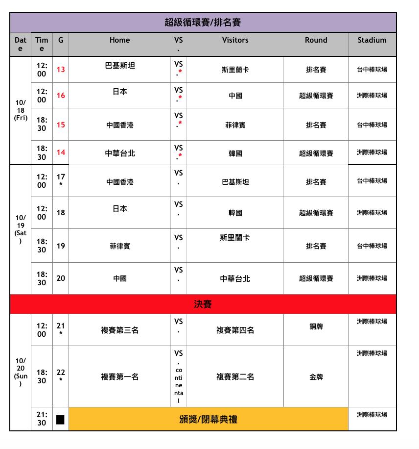 亞錦賽超級循環賽賽程。