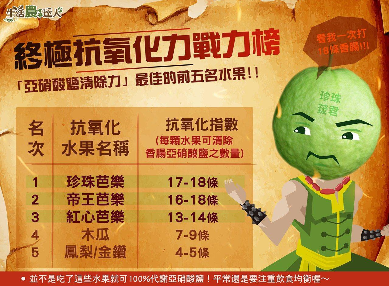 農委會公布抗氧化水果戰力榜。圖/取自農委會臉書
