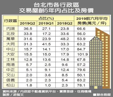台北市各行政區 交易屋齡5年內占比及房價。 聯合晚報提供