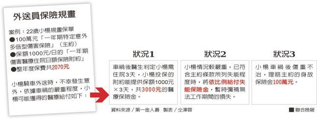 外送員保險規畫資料來源/第一金人壽 製表/仝澤蓉