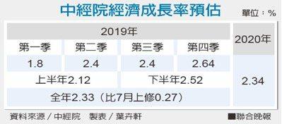 中經院經濟成長率預估。資料來源/中經院 製表/葉卉軒