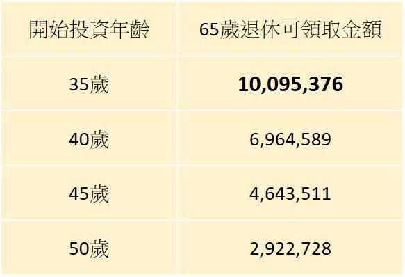 註:以每月定期定額投資10000元,在不考慮投資費用下,採年報酬6%計算至65歲...