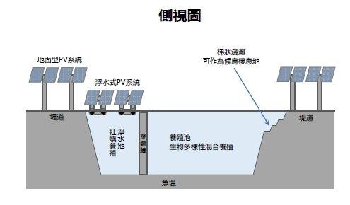 旭康漁業管理顧問公司漁電共生系統,不是一昧的在魚塭水面設置太陽能發電系統,反而是...