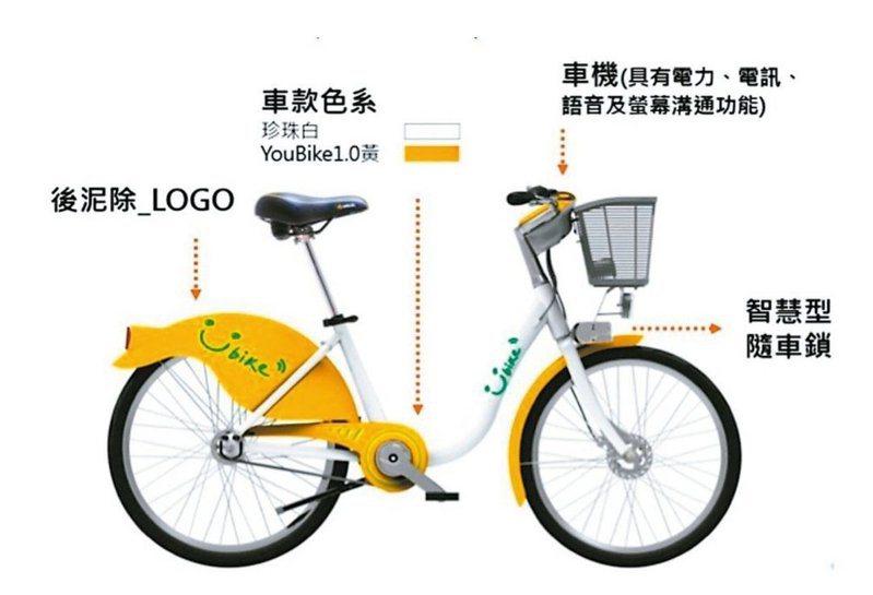 YouBike 2.0即將進入台灣大學。圖/台北市交通局提供