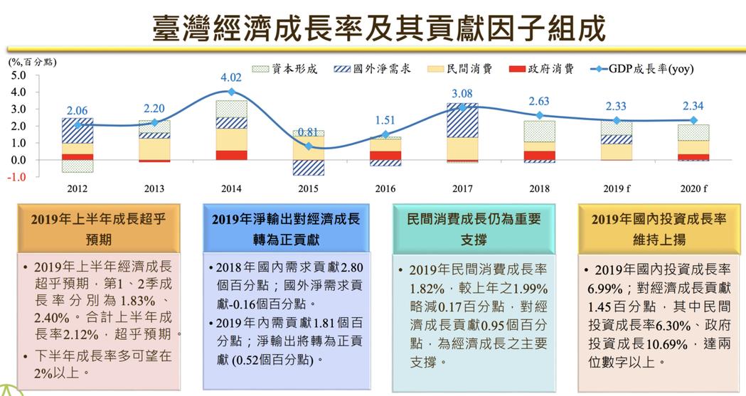 中經院今(18)日發布最新經濟預估,逆勢上修今年經濟成長率,上調0.27個百分點...