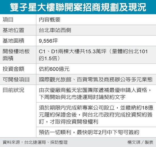 雙子星大樓聯開案招商規劃及現況 圖/經濟日報提供