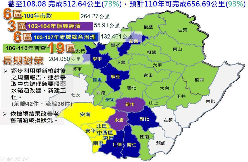 台南市體檢19區老舊箱涵縱走調查。圖/水利局提供