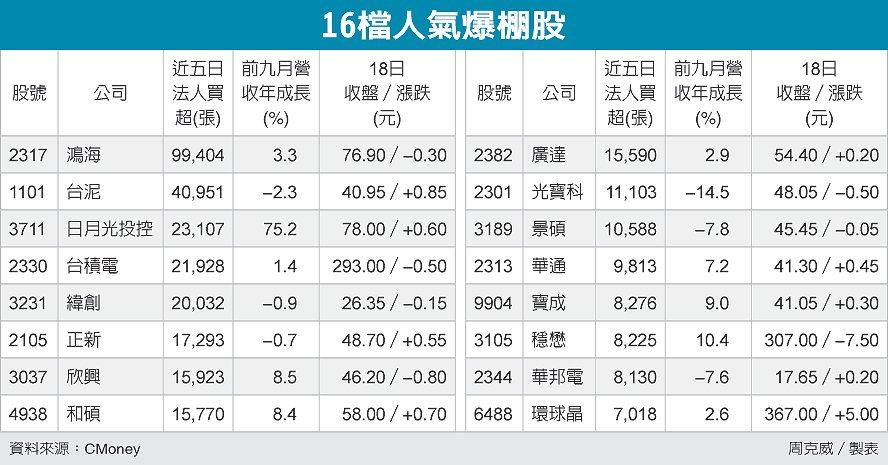 16檔人氣爆棚股 圖/經濟日報提供