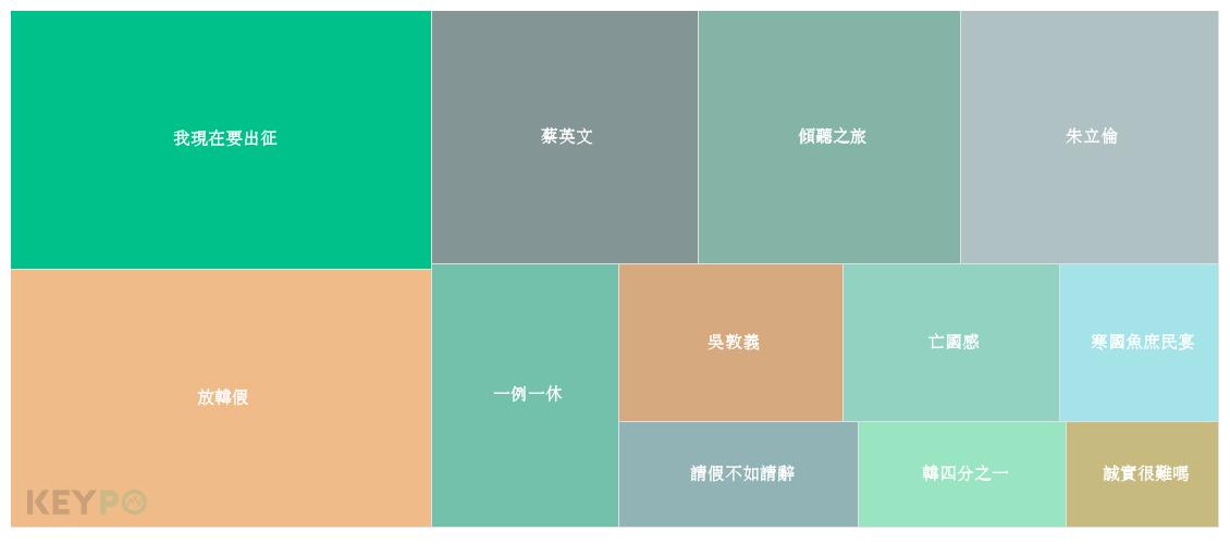 image source:KEYPO大數據關鍵引擎/熱門關鍵字(觀測區間:201...