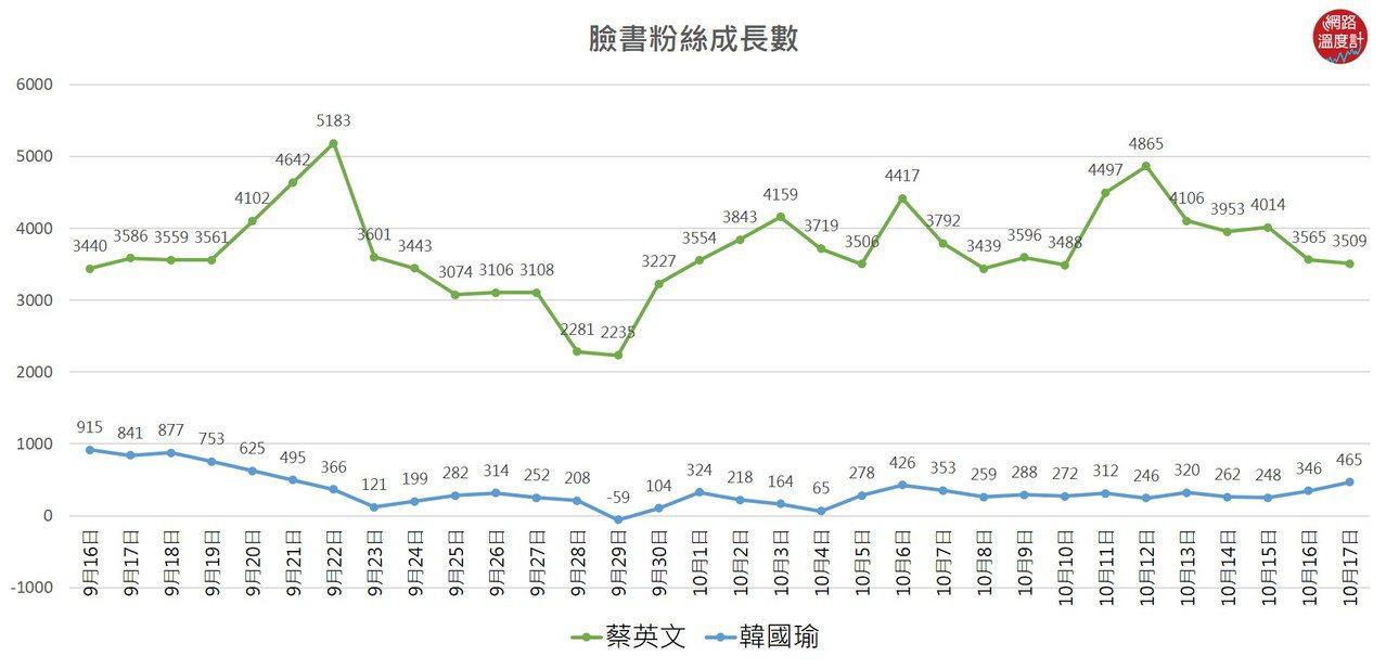 ▲郭台銘退選後,韓國瑜、蔡英文臉書每日粉絲成長數。 image source:2...