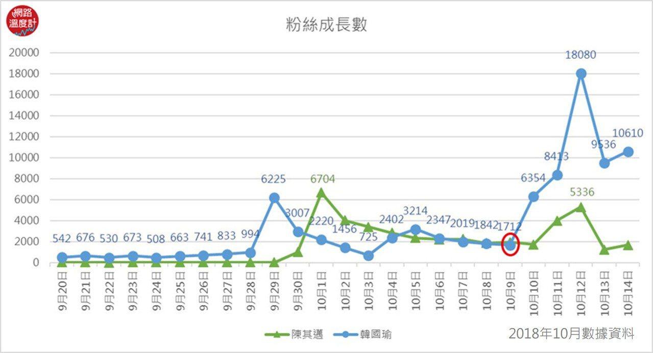 ▲2018年九合一大選,韓國瑜和陳其邁的臉書成長數 image sour...