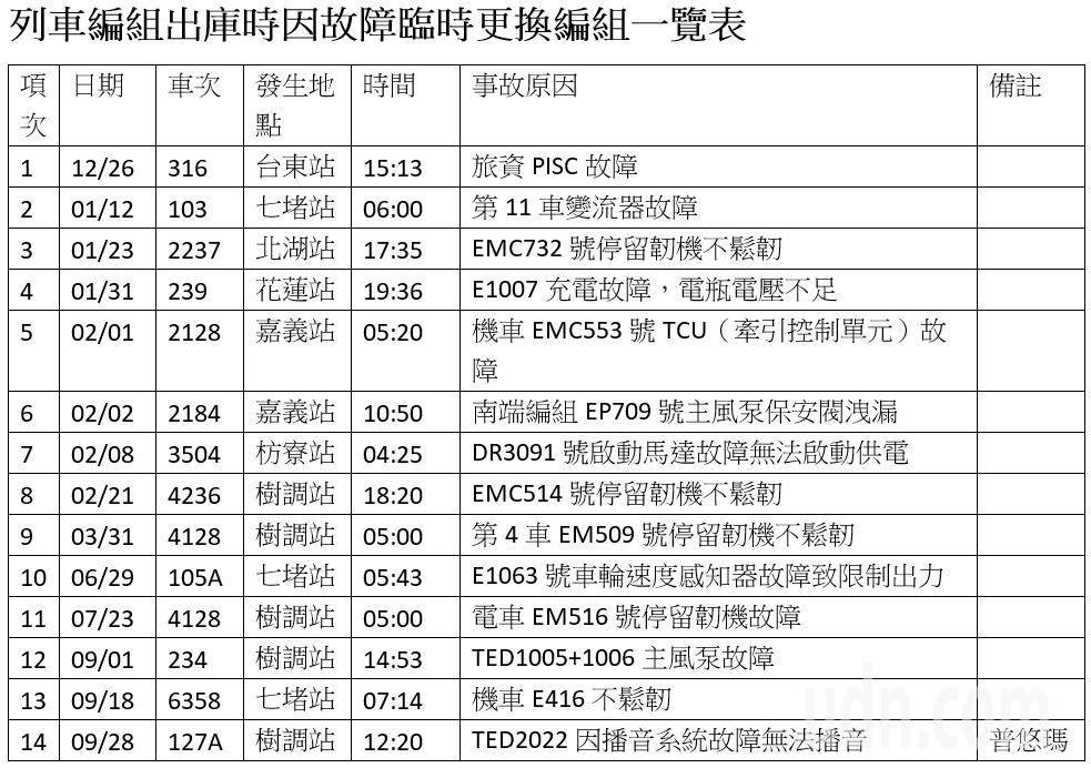 列車編組出庫時因故障臨時更換編組一覽表。圖表/記者曹悅華製表