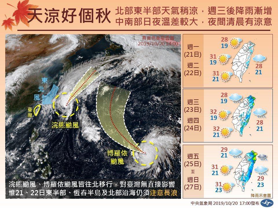 中央氣象局臉書粉絲團「報天氣」預告未來一周天氣。圖/取自報天氣粉絲團