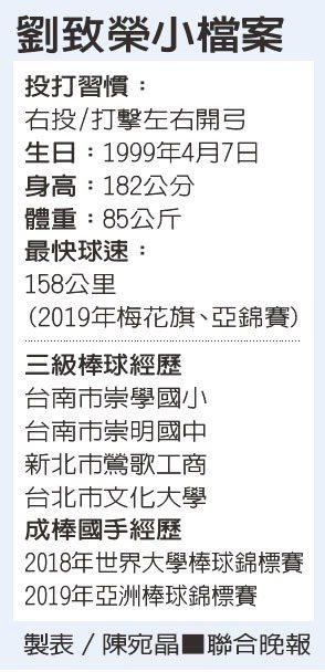 劉致榮小檔案 製表/陳宛晶