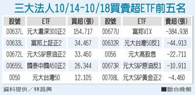三大法人10/14~10/18買賣超ETF前五名 資料提供/林昌興