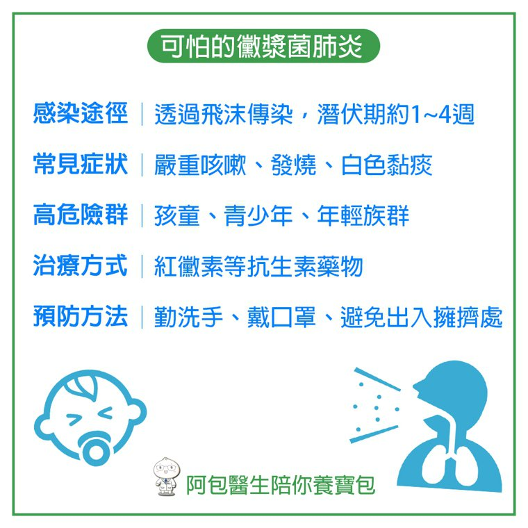 可怕的黴漿菌肺炎。圖/阿包醫師提供