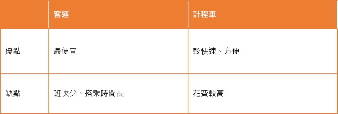 往返花蓮市區交通工具比較 圖/FunTime