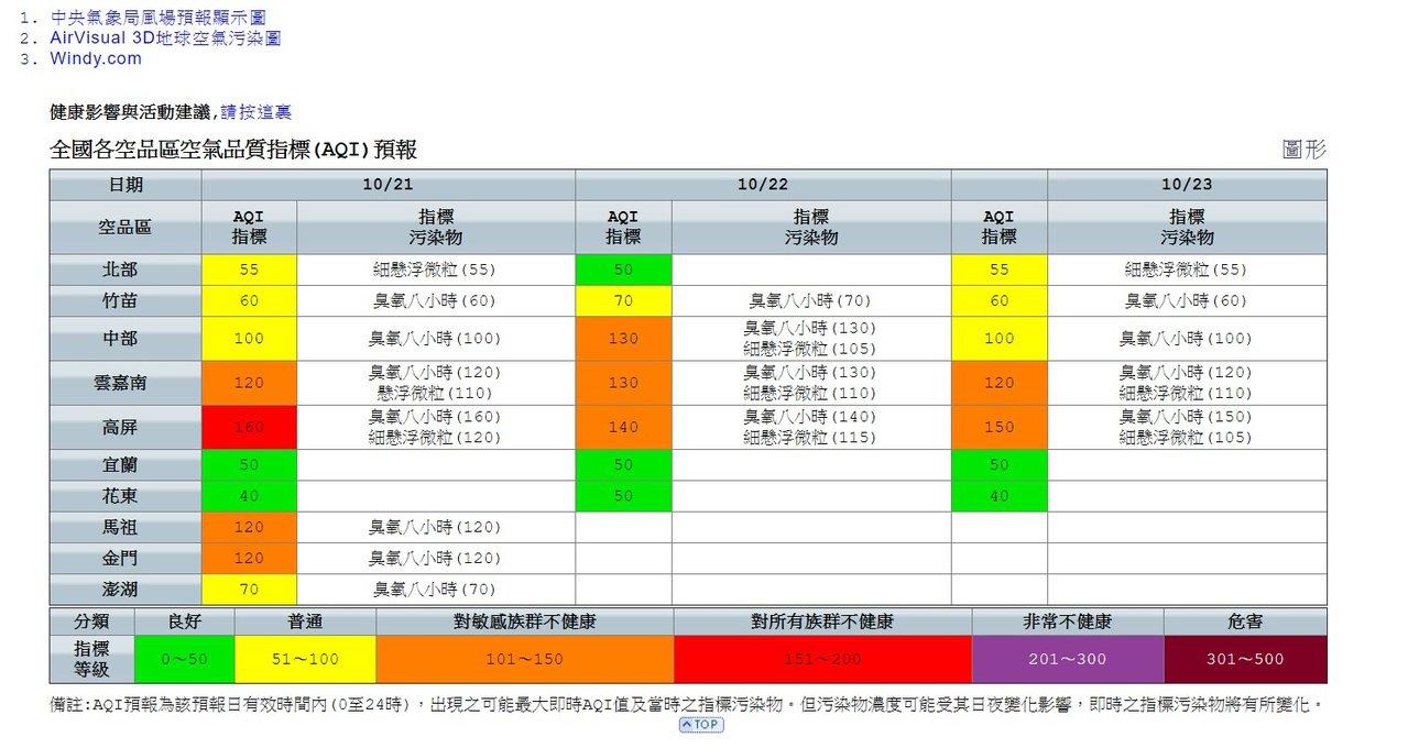 環保署空氣品質監測網,今天預報雲嘉南空品差,沿海易揚塵局部達橘色提醒。記者卜敏正...